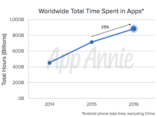 Sviluppo App iOS | Worldwide Total Time Spent in Apps